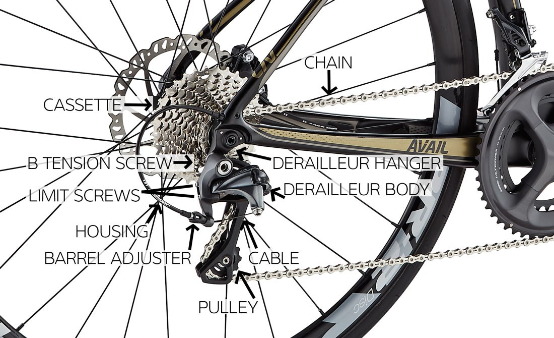 Parts of a Derailleur